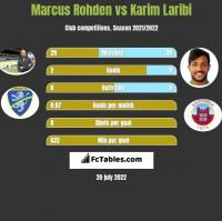 Marcus Rohden vs Karim Laribi h2h player stats