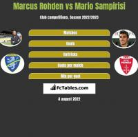 Marcus Rohden vs Mario Sampirisi h2h player stats