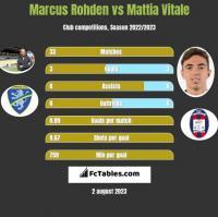 Marcus Rohden vs Mattia Vitale h2h player stats