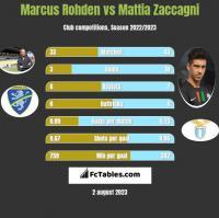 Marcus Rohden vs Mattia Zaccagni h2h player stats