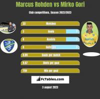 Marcus Rohden vs Mirko Gori h2h player stats