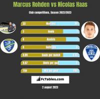 Marcus Rohden vs Nicolas Haas h2h player stats