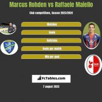 Marcus Rohden vs Raffaele Maiello h2h player stats