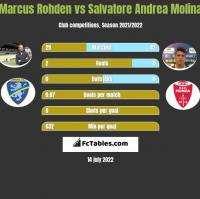 Marcus Rohden vs Salvatore Andrea Molina h2h player stats