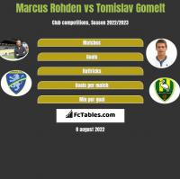 Marcus Rohden vs Tomislav Gomelt h2h player stats