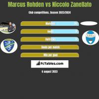 Marcus Rohden vs Niccolo Zanellato h2h player stats