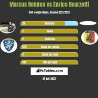 Marcus Rohden vs Enrico Bearzotti h2h player stats