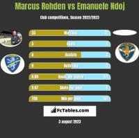 Marcus Rohden vs Emanuele Ndoj h2h player stats
