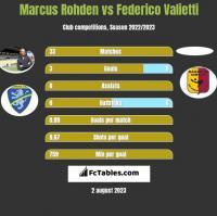 Marcus Rohden vs Federico Valietti h2h player stats
