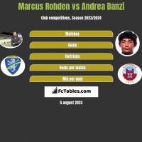 Marcus Rohden vs Andrea Danzi h2h player stats