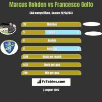 Marcus Rohden vs Francesco Golfo h2h player stats