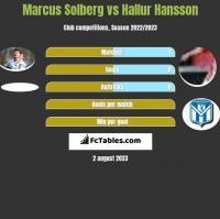 Marcus Solberg vs Hallur Hansson h2h player stats