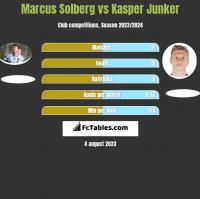 Marcus Solberg vs Kasper Junker h2h player stats