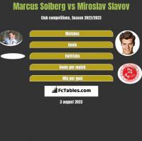 Marcus Solberg vs Miroslav Slavov h2h player stats
