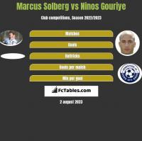 Marcus Solberg vs Ninos Gouriye h2h player stats