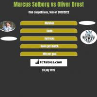 Marcus Solberg vs Oliver Drost h2h player stats