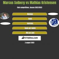 Marcus Solberg vs Mathias Kristensen h2h player stats