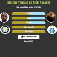Marcus Thuram vs Amir Abrashi h2h player stats