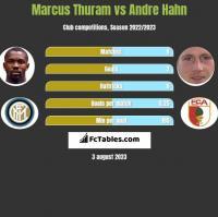 Marcus Thuram vs Andre Hahn h2h player stats