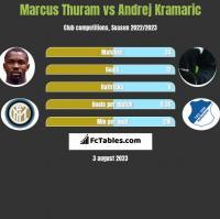 Marcus Thuram vs Andrej Kramaric h2h player stats
