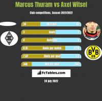 Marcus Thuram vs Axel Witsel h2h player stats