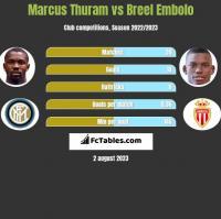 Marcus Thuram vs Breel Embolo h2h player stats