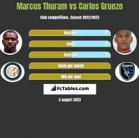 Marcus Thuram vs Carlos Gruezo h2h player stats