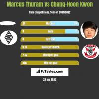 Marcus Thuram vs Chang-Hoon Kwon h2h player stats