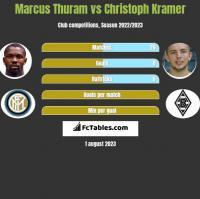 Marcus Thuram vs Christoph Kramer h2h player stats