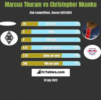 Marcus Thuram vs Christopher Nkunku h2h player stats