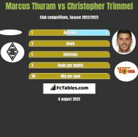 Marcus Thuram vs Christopher Trimmel h2h player stats