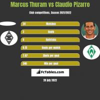 Marcus Thuram vs Claudio Pizarro h2h player stats