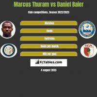 Marcus Thuram vs Daniel Baier h2h player stats