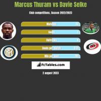 Marcus Thuram vs Davie Selke h2h player stats