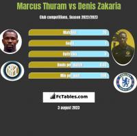 Marcus Thuram vs Denis Zakaria h2h player stats