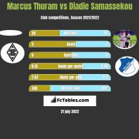 Marcus Thuram vs Diadie Samassekou h2h player stats