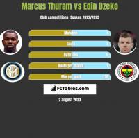 Marcus Thuram vs Edin Dzeko h2h player stats