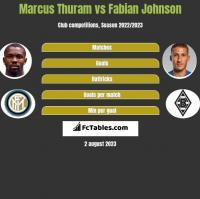 Marcus Thuram vs Fabian Johnson h2h player stats