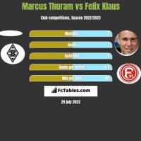 Marcus Thuram vs Felix Klaus h2h player stats