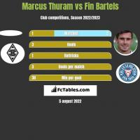 Marcus Thuram vs Fin Bartels h2h player stats