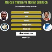 Marcus Thuram vs Florian Grillitsch h2h player stats