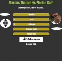 Marcus Thuram vs Florian Kath h2h player stats