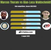 Marcus Thuram vs Gian-Luca Waldschmidt h2h player stats
