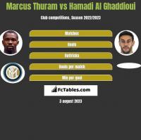 Marcus Thuram vs Hamadi Al Ghaddioui h2h player stats