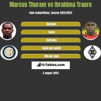 Marcus Thuram vs Ibrahima Traore h2h player stats