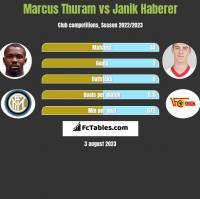 Marcus Thuram vs Janik Haberer h2h player stats