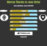 Marcus Thuram vs Joao Victor h2h player stats