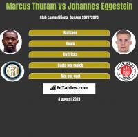 Marcus Thuram vs Johannes Eggestein h2h player stats