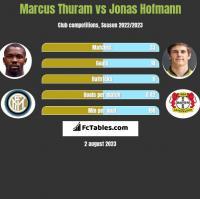 Marcus Thuram vs Jonas Hofmann h2h player stats