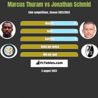 Marcus Thuram vs Jonathan Schmid h2h player stats